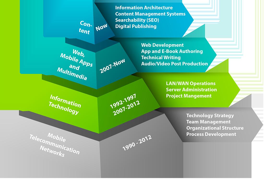 Pyramid of experience analogous to the OSI model